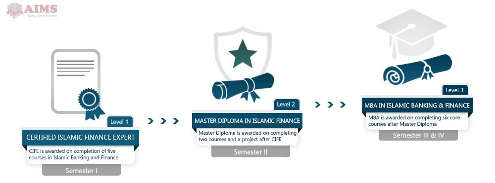 masters in Islamic banking and finance