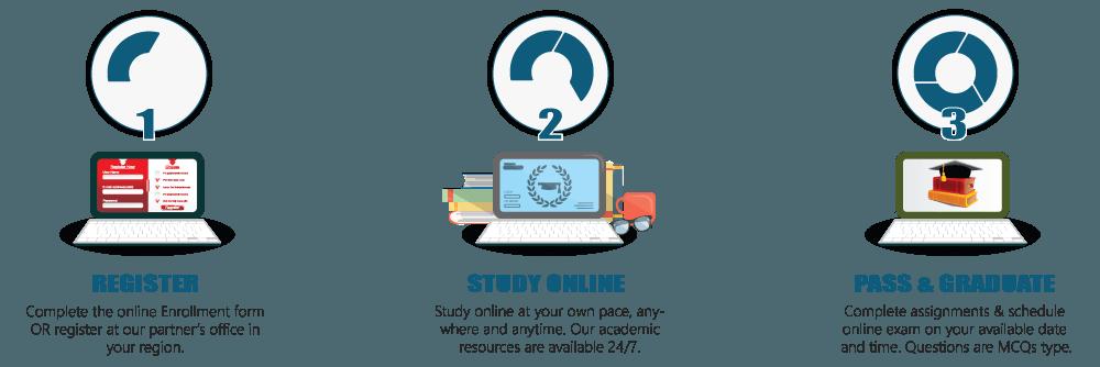 online diploma