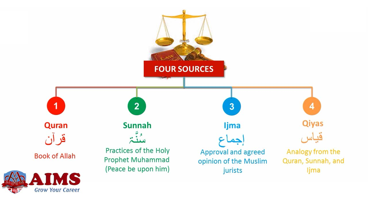 sources of sharia