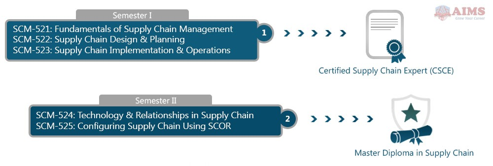 supply chain management diploma online