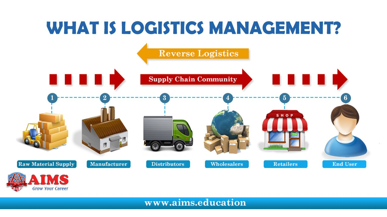 what is logistics management