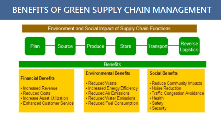 benefits of green supply chain management