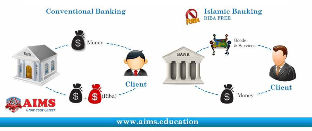 difference between Islamic banking and conventional banking