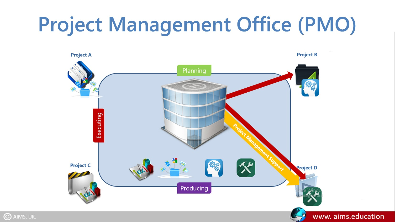project management office definition