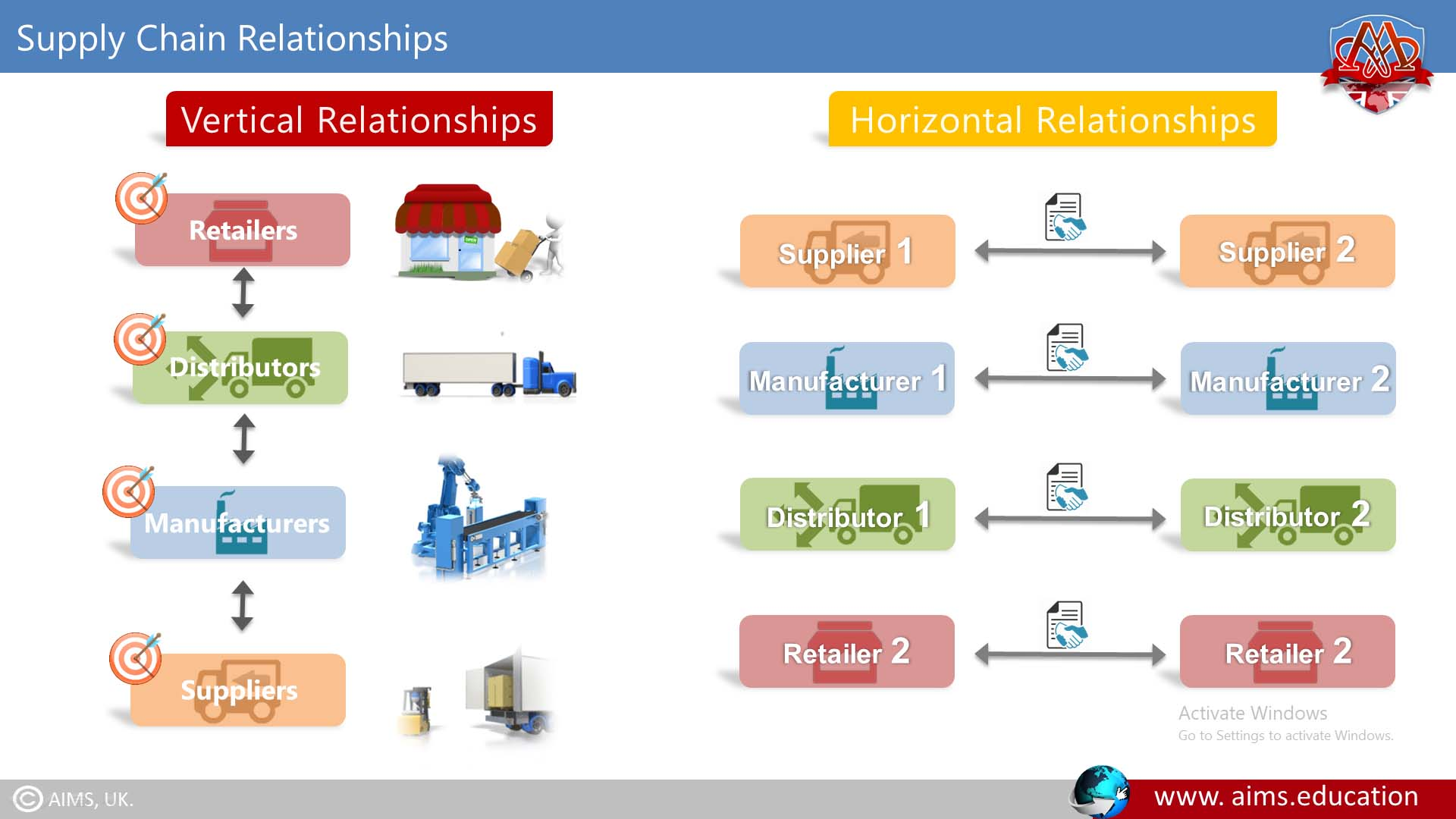 supply chain relationships