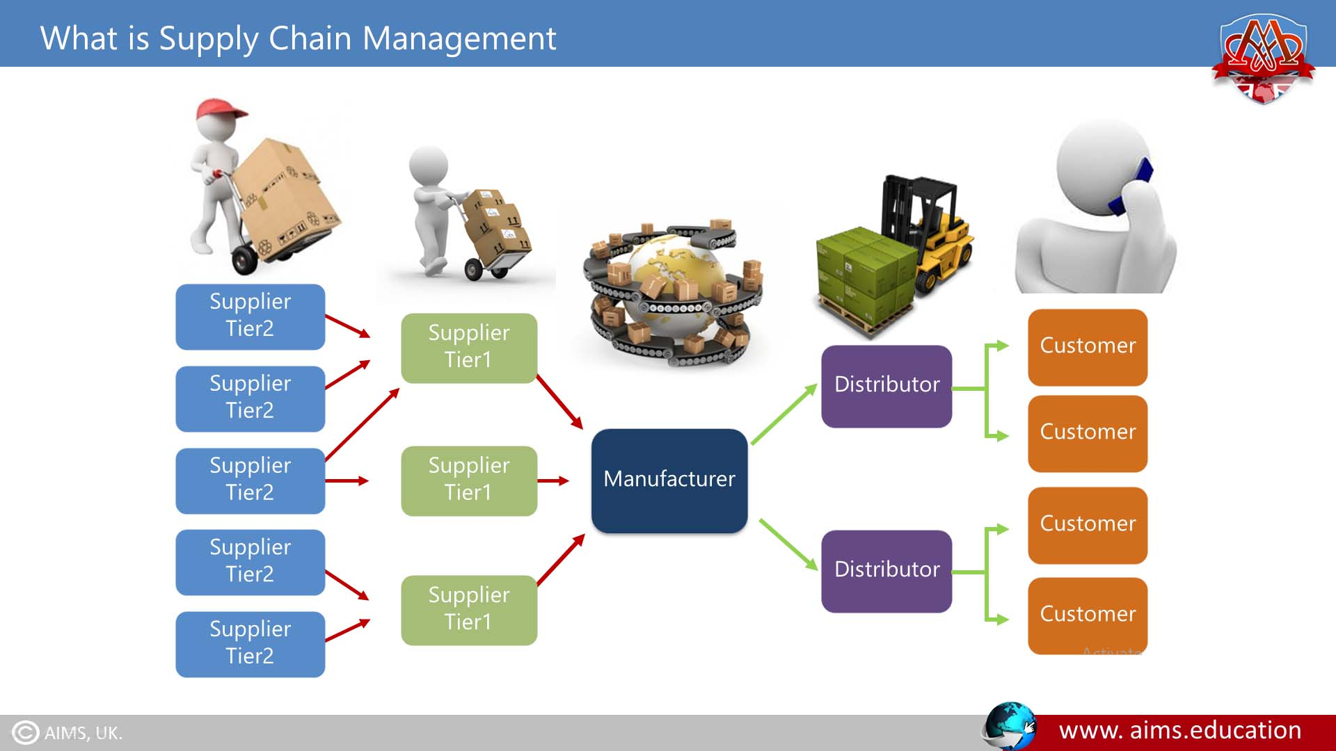 what is supply chain system