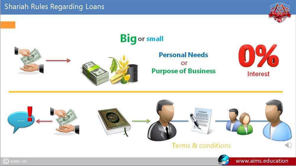 shariah loans
