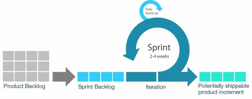 sprint project management