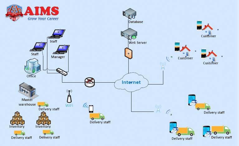smart logistics solutions